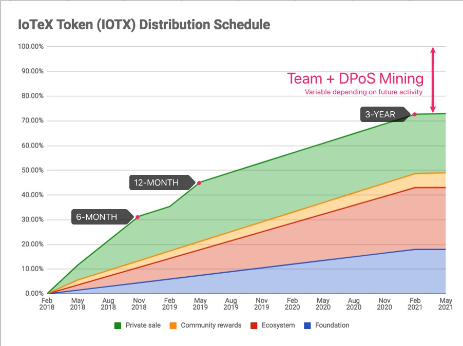 iotex token distribution