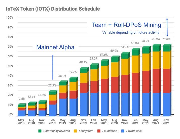 iotex token release schedule